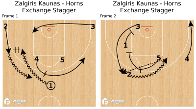 Basketball Play - Zalgiris Kaunas - Horns Exchange Stagger