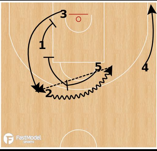 Basketball Play - Zalgiris Kaunas - Horns Exchange Stagger
