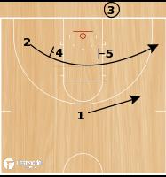 Basketball Play - 98 Bulls Low