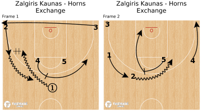Basketball Play - Zalgiris Kaunas - Horns Exchange