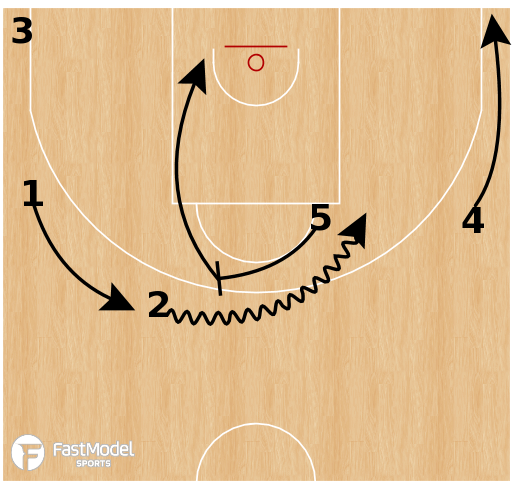 Basketball Play - Zalgiris Kaunas - Horns Exchange