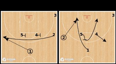 Basketball Play - Zalgiris Kaunas - Iverson UCLA Guard Post