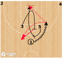 Basketball Play - Zalgiris Kaunas - 35 Horns Into Spain