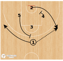 Basketball Play - Zalgiris Kaunas - Diamond Swing Spain PNR
