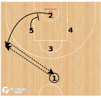 Basketball Play - Zalgiris Kaunas - Diamond Lob ATO
