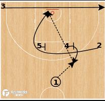 Basketball Play - Zalgiris Kaunas - Iverson Curl ATO