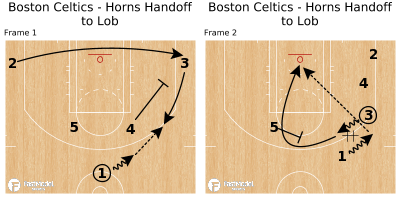 Basketball Play - Boston Celtics - Horns Handoff to Lob
