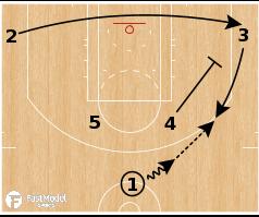 Basketball Play - Boston Celtics - Horns Handoff to Lob