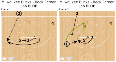 Basketball Play - Milwaukee Bucks - Back Screen Lob BLOB