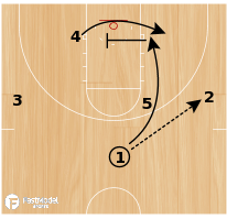 Basketball Play - Double Post Cross