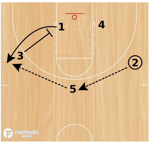 Basketball Play - Double Post Cross