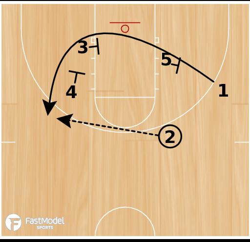 Basketball Play - Zipper Triple Flare