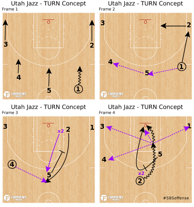 Basketball Play - Utah Jazz - TURN Concept