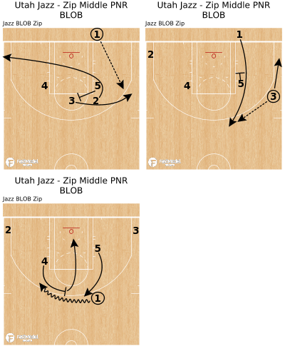 Basketball Play - Utah Jazz - Zip Middle PNR BLOB