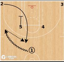 Basketball Play - Philadelphia 76ers - Loop Elbow Flare