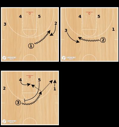 Basketball Play - Hoosier Weave