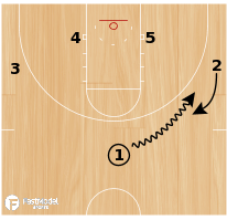 Basketball Play - Hoosier Weave