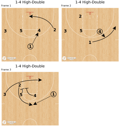 Basketball Play - 1-4 High-Double
