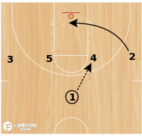 Basketball Play - 1-4 High-Double