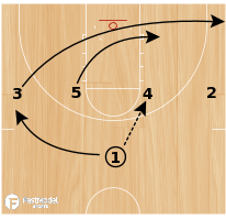 Basketball Play - 1-4 High-Post Curl