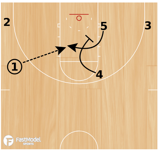 Basketball Play - 1-4 High-Post Curl