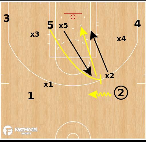 Basketball Play - Slingshot Concept