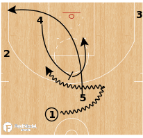 Basketball Play - Washington Wizards - Secondary Dive