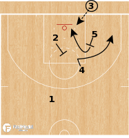 Basketball Play - Washington Wizards - STS Action BLOB