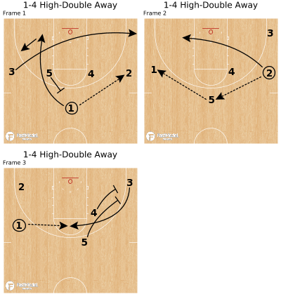 Basketball Play - 1-4 High-Double Away