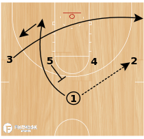 Basketball Play - 1-4 High-Double Away