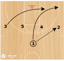 Basketball Play - 1-4 High-On Ball Special