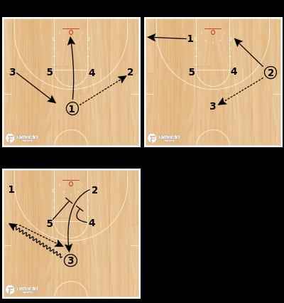 Basketball Play - 1-4 High-Double Door