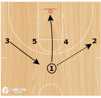 Basketball Play - 1-4 High-Double Door