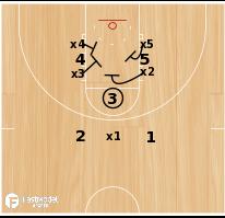 Basketball Play - Defensive Free Throw Stunt - Liz