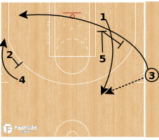Basketball Play - Houston Rockets - Zipper Step Up SLOB