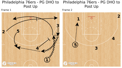 Basketball Play - Philadelphia 76ers - PG DHO to Post Up