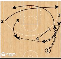 Basketball Play - Philadelphia 76ers - PG DHO to Post Up