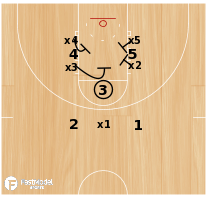 Basketball Play - Defensive Free Throw Stunt - Rip