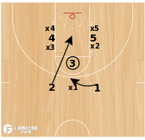 Basketball Play - Offensive Free Throw Stunt - Lobo