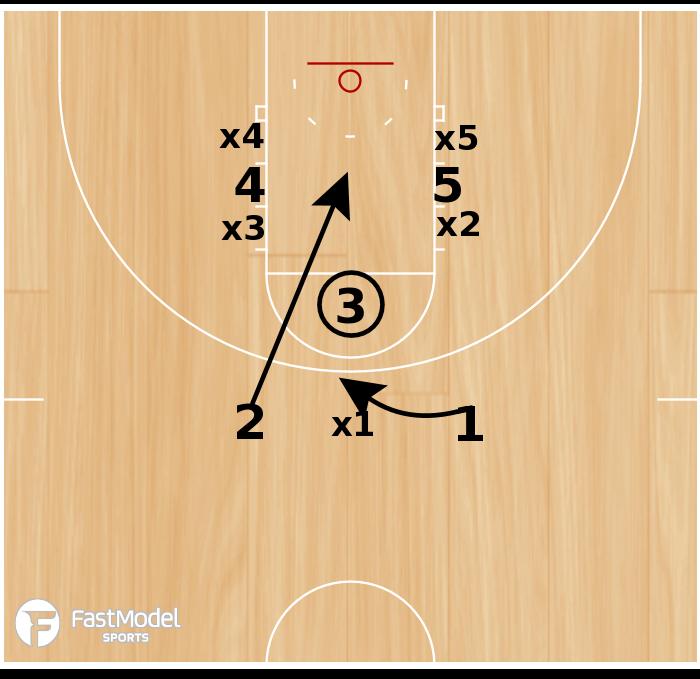 Basketball Play - Offensive Free Throw Stunt - Lobo