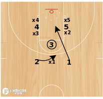 Basketball Play - Offensive Free Throw Stunt - Rio