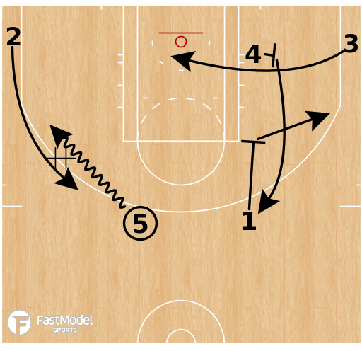 Basketball Play - Philadelphia 76ers - DHO Flex