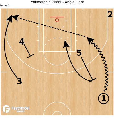 Basketball Play - Philadelphia 76ers - Angle Flare