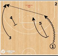 Basketball Play - Philadelphia 76ers - Angle Flare