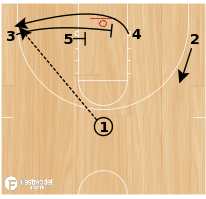 Basketball Play - 1-4 Flex Stretch