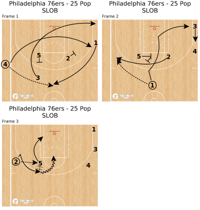 Basketball Play - Philadelphia 76ers - 25 Pop SLOB