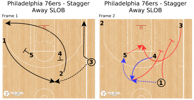 Basketball Play - Philadelphia 76ers - Stagger Away SLOB