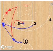 Basketball Play - Philadelphia 76ers - Ear Tug 25 Post 1 Bump