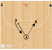 Basketball Play - Boston Celtics - Horns Option