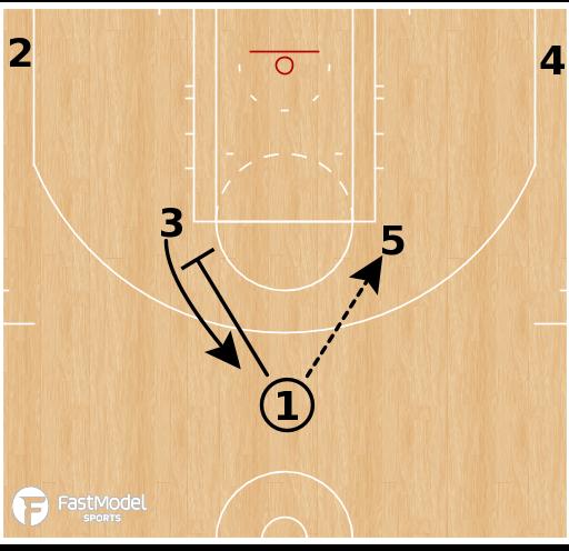 Basketball Play - Boston Celtics - Horns Option